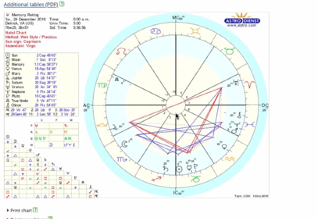 Mercury in Retrograde with Debra Silverman Astrology